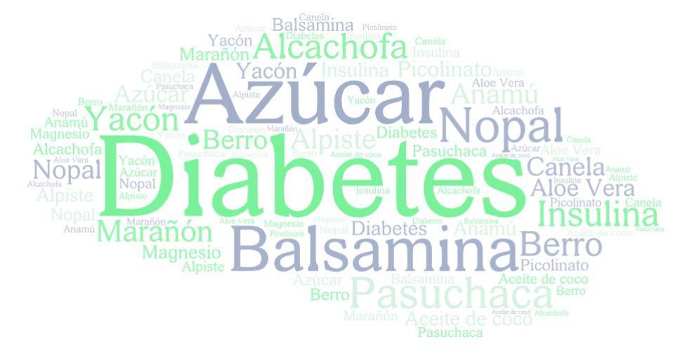 nube-palabras-remedios-caseros-diabetes